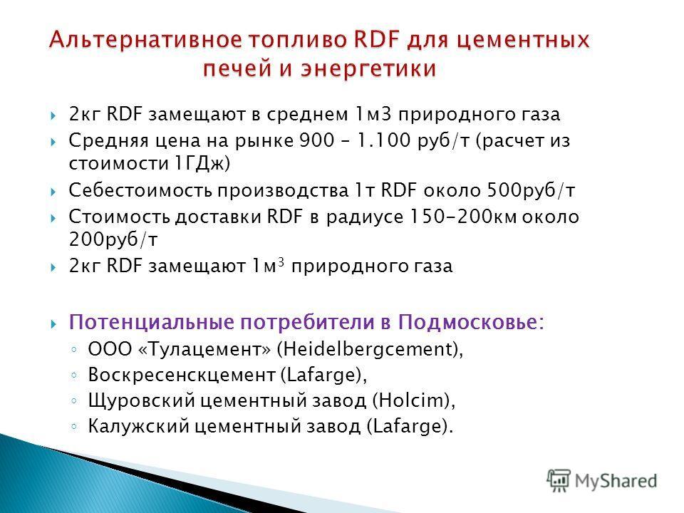 2 кг RDF замещают в среднем 1 м 3 природного газа Средняя цена на рынке 900 – 1.100 руб/т (расчет из стоимости 1ГДж) Себестоимость производства 1 т RDF около 500 руб/т Стоимость доставки RDF в радиусе 150-200 км около 200 руб/т 2 кг RDF замещают 1 м