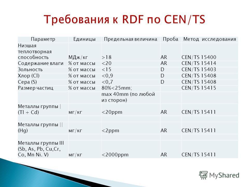 Параметр ЕдиницыПредельная величина ПробаМетод исследования Низшая теплотворная способность МДж/кг>18ARCEN/TS 15400 Содержание влаги% от массы