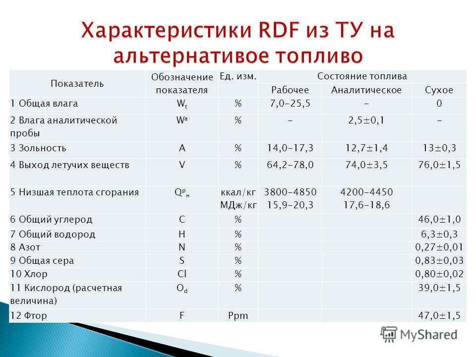 Показатель Обозначение показателя Ед. изм.Состояние топлива Рабочее АналитическоеСухое 1 Общая влагаWtWt %7,0-25,5-0 2 Влага аналитической пробы WaWa %-2,5±0,1- 3 ЗольностьA%14,0-17,312,7±1,413±0,3 4 Выход летучих веществV%64,2-78,074,0±3,576,0±1,5 5