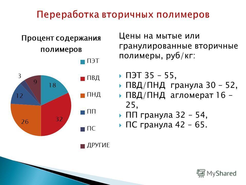 Цены на мытые или гранулированные вторичные полимеры, руб/кг: ПЭТ 35 – 55, ПВД/ПНД гранула 30 – 52, ПВД/ПНД агломерат 16 – 25, ПП гранула 32 – 54, ПС гранула 42 – 65.