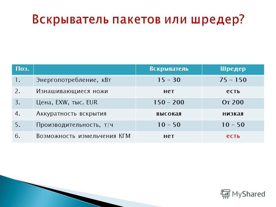 Поз.Вскрыватель Шредер 1.Энергопотребление, к Вт 15 - 3075 - 150 2. Изнашивающиеся ножинетесть 3.Цена, EXW, тыс. EUR150 - 200От 200 4. Аккуратность вскрытиявысокаянизкая 5.Производительность, т/ч 10 - 50 6. Возможность измельчения КГМнетесть