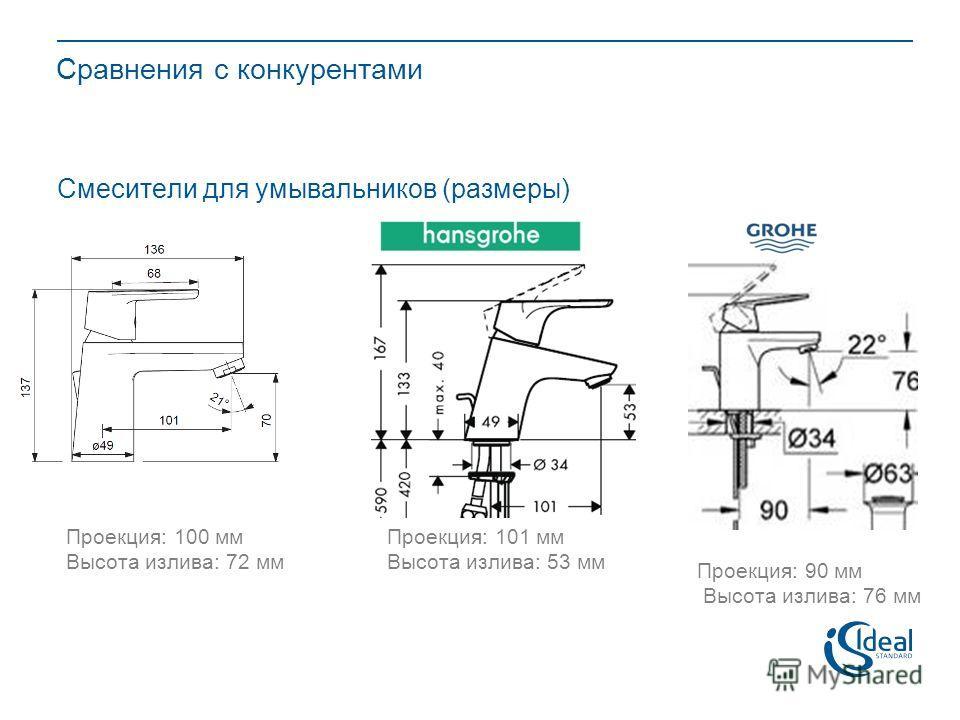Сравнения с конкурентами Смесители для умывальников (размеры) Проекция: 100 мм Высота излива: 72 мм Проекция: 101 мм Высота излива: 53 мм Проекция: 90 мм Высота излива: 76 мм