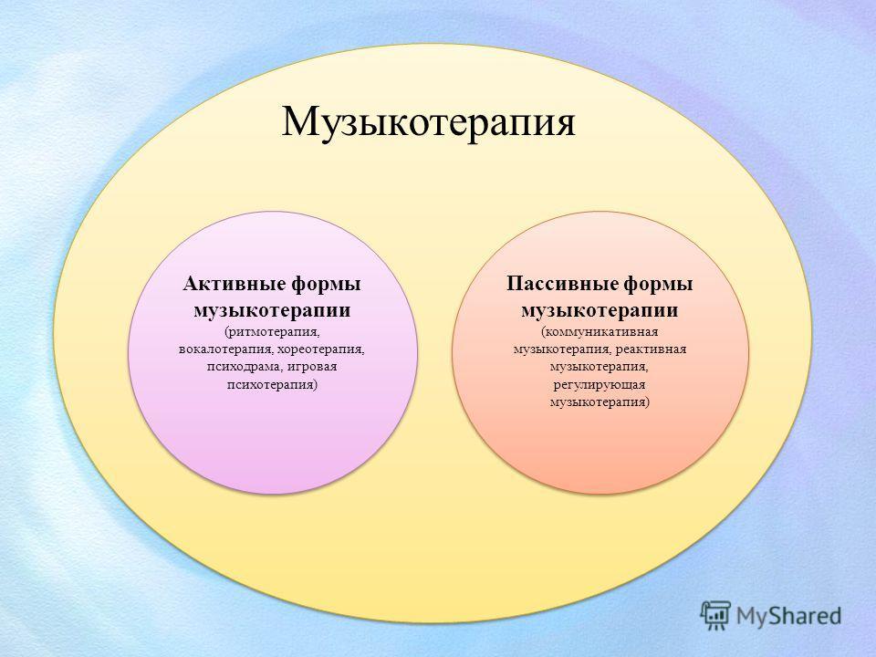 Музыкотерапия Пассивные формы музыкотерапии (коммуникативная музыкотерапия, реактивная музыкотерапия, регулирующая музыкотерапия) Пассивные формы музыкотерапии (коммуникативная музыкотерапия, реактивная музыкотерапия, регулирующая музыкотерапия) Акти