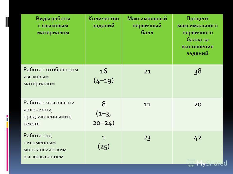 Виды работы с языковым материалом Количество заданий Максимальный первичный балл Процент максимального первичного балла за выполнение заданий Работа с отобранным языковым материалом 16 (4–19) 2138 Работа с языковыми явлениями, предъявленными в тексте