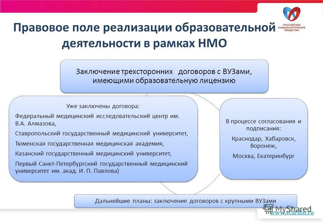 Правовое поле реализации образовательной деятельности в рамках НМО