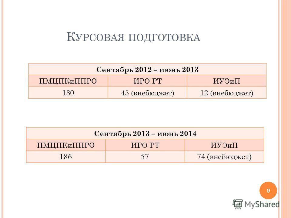 К УРСОВАЯ ПОДГОТОВКА Сентябрь 2013 – июнь 2014 ПМЦПКиППРОИРО РТИУЭиП 1865774 (внебюджет) 9 Сентябрь 2012 – июнь 2013 ПМЦПКиППРОИРО РТИУЭиП 13045 (внебюджет)12 (внебюджет)