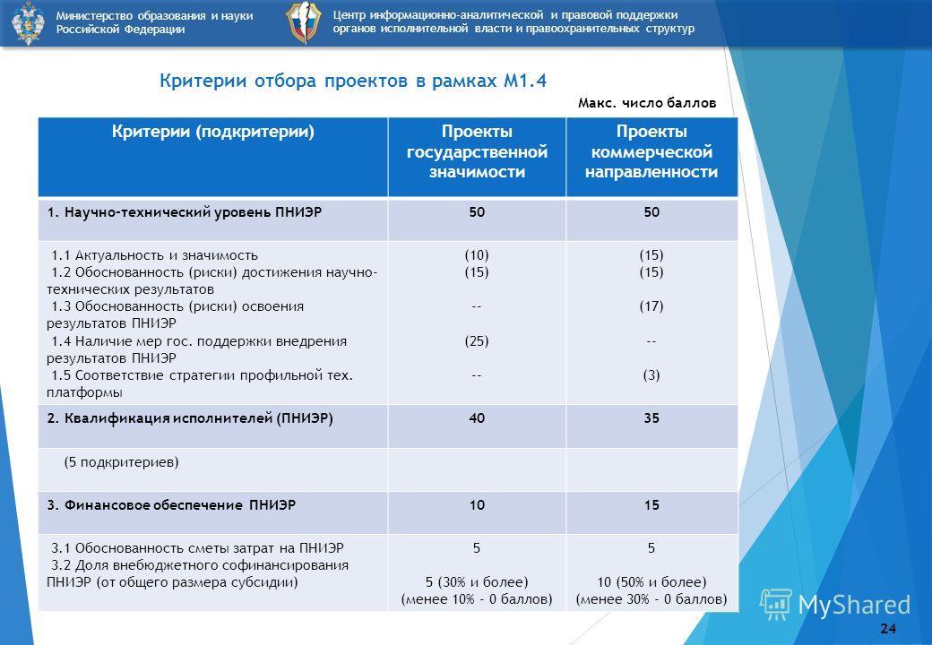 Критерии отбора проектов в рамках М1.4 24 Критерии (подкритерии)Проекты государственной значимости Проекты коммерческой направленности 1. Научно-технический уровень ПНИЭР50 1.1 Актуальность и значимость 1.2 Обоснованность (риски) достижения научно- т