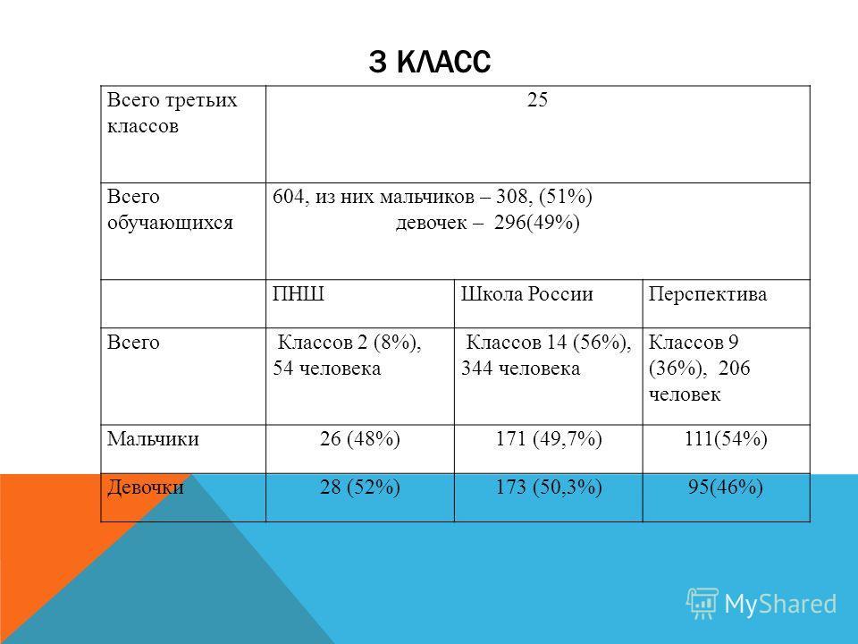 3 КЛАСС Всего третьих классов 25 Всего обучающихся 604, из них мальчиков – 308, (51%) девочек – 296(49%) ПНШШкола России Перспектива Всего Классов 2 (8%), 54 человека Классов 14 (56%), 344 человека Классов 9 (36%), 206 человек Мальчики 26 (48%)171 (4