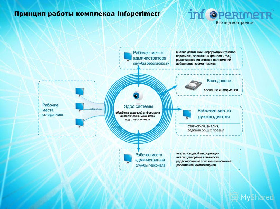 Принцип работы комплекса Infoperimetr