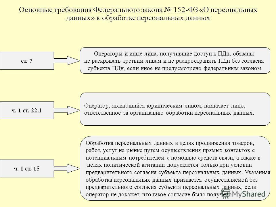 ч. 1 ст. 15 Обработка персональных данных в целях продвижения товаров, работ, услуг на рынке путем осуществления прямых контактов с потенциальным потребителем с помощью средств связи, а также в целях политической агитации допускается только при услов