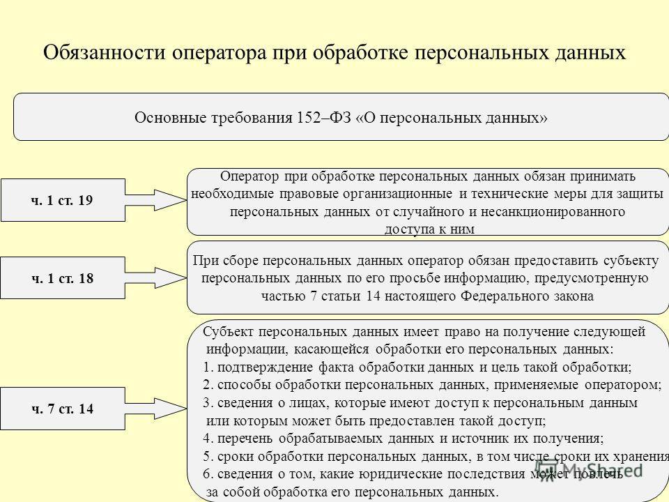 Основные требования 152–ФЗ «О персональных данных» ч. 1 ст. 19 ч. 1 ст. 18 ч. 7 ст. 14 Оператор при обработке персональных данных обязан принимать необходимые правовые организационные и технические меры для защиты персональных данных от случайного и