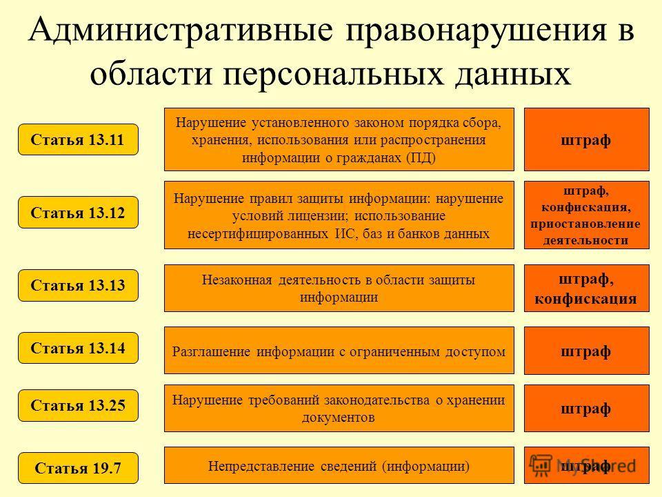 Административные правонарушения в области персональных данных Статья 13.11 Статья 13.12 Статья 13.13 Статья 13.14 Статья 13.25 Статья 19.7 Нарушение установленного законом порядка сбора, хранения, использования или распространения информации о гражда