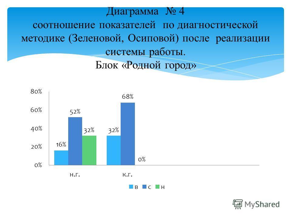 Диаграмма 4 соотношение показателей по диагностической методике (Зеленовой, Осиповой) после реализации системы работы. Блок «Родной город»