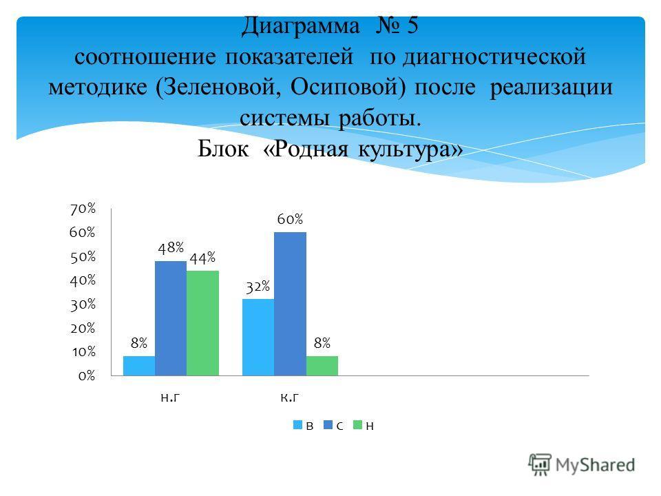 Диаграмма 5 соотношение показателей по диагностической методике (Зеленовой, Осиповой) после реализации системы работы. Блок «Родная культура»