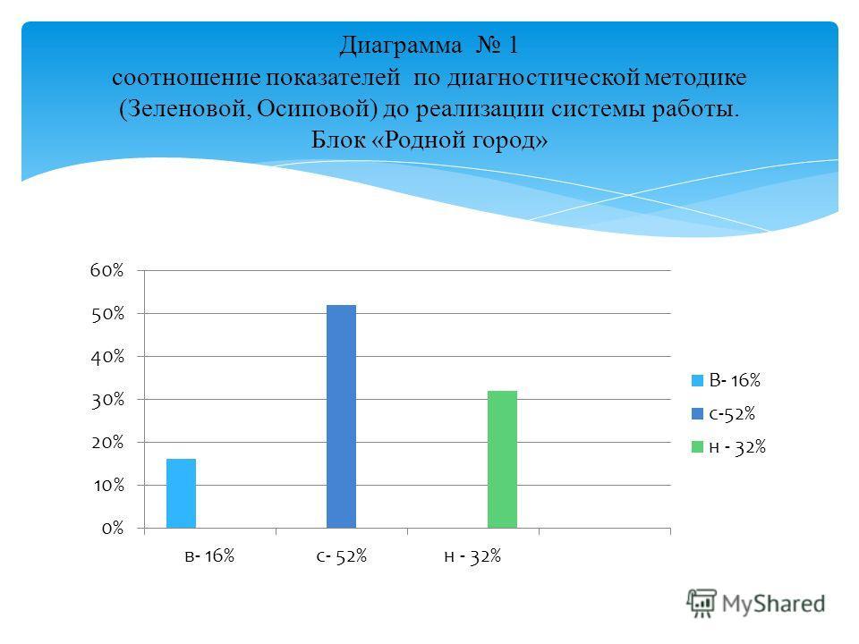 Диаграмма 1 соотношение показателей по диагностической методике (Зеленовой, Осиповой) до реализации системы работы. Блок «Родной город»