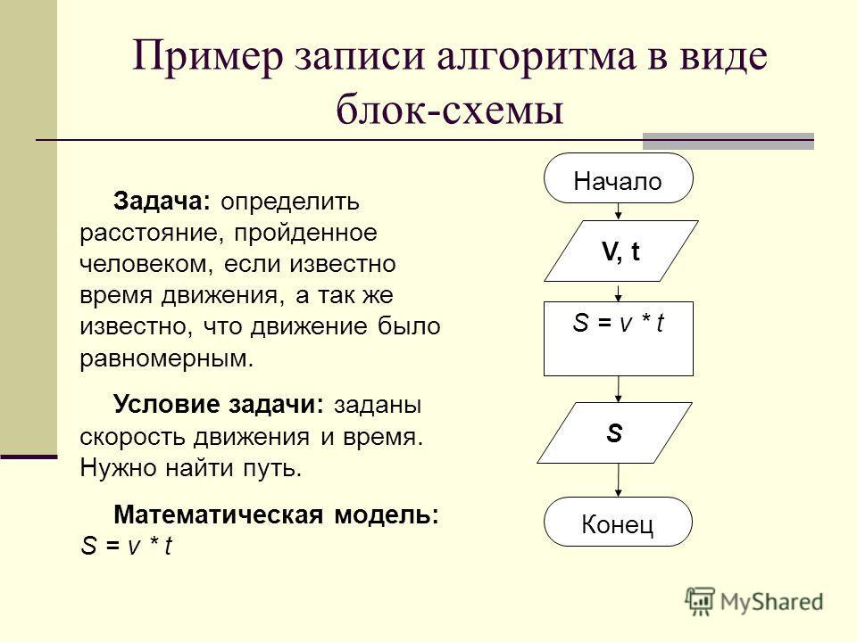 Пример записи алгоритма в виде блок-схемы Задача: определить расстояние, пройденное человеком, если известно время движения, а так же известно, что движение было равномерным. Условие задачи: заданы скорость движения и время. Нужно найти путь. Математ