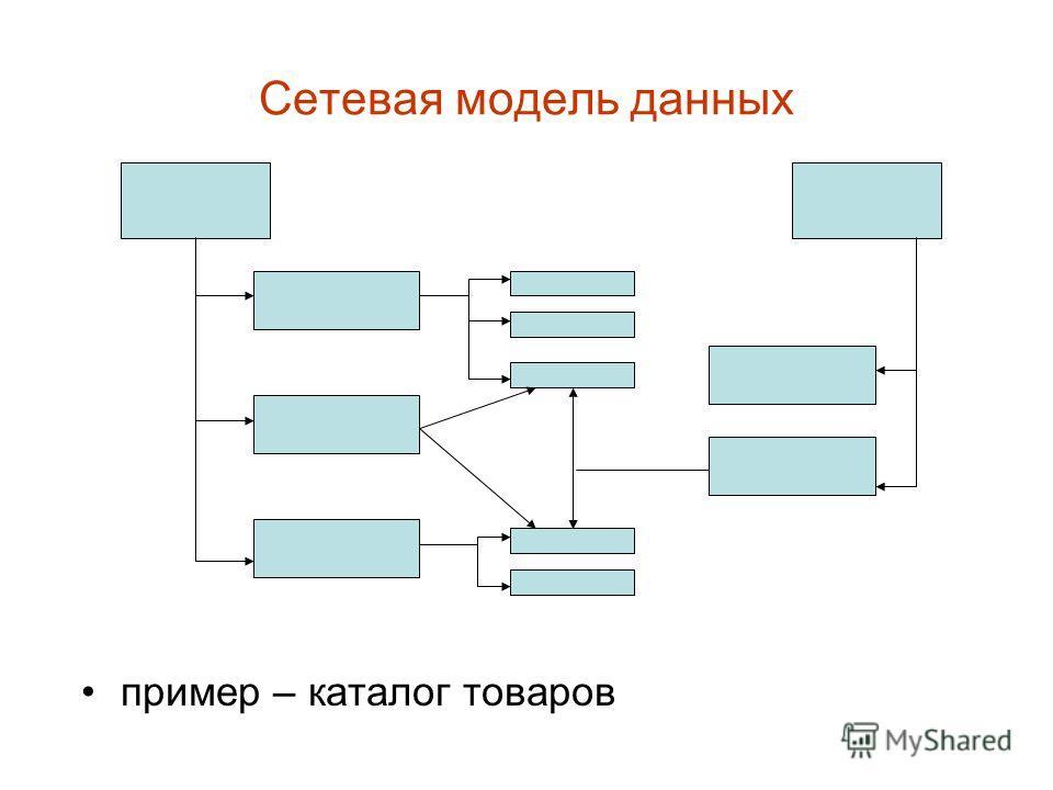 Сетевая модель данных пример – каталог товаров