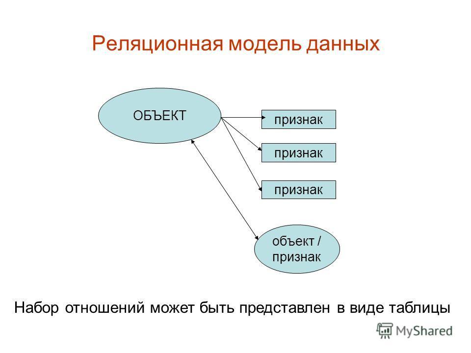 Реляционная модель данных ОБЪЕКТ признак объект / признак Набор отношений может быть представлен в виде таблицы