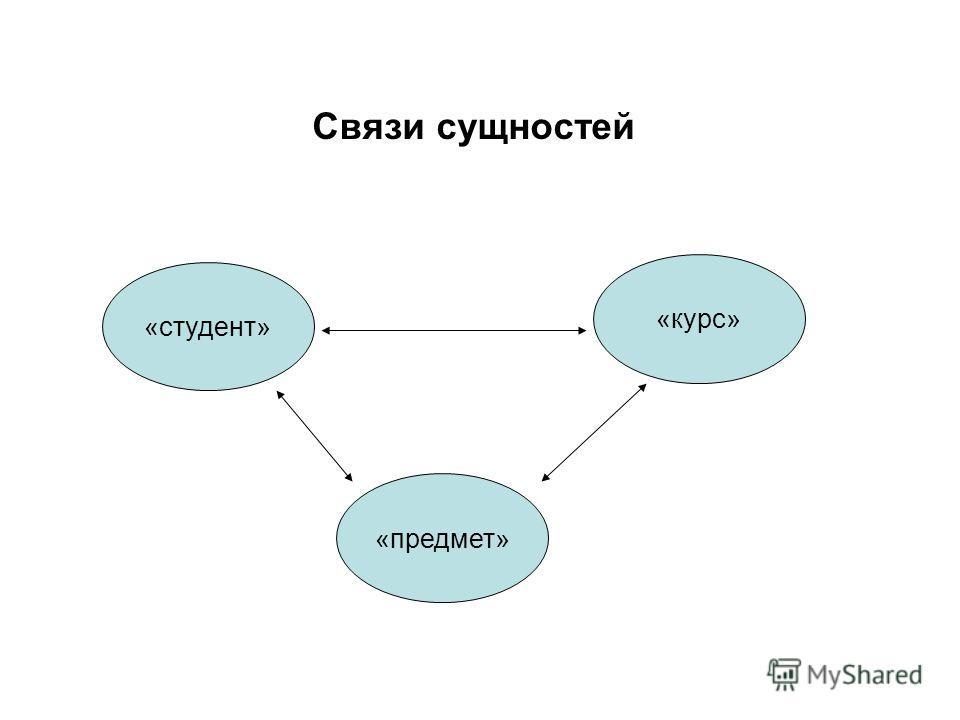 Связи сущностей «студент» «предмет» «курс»