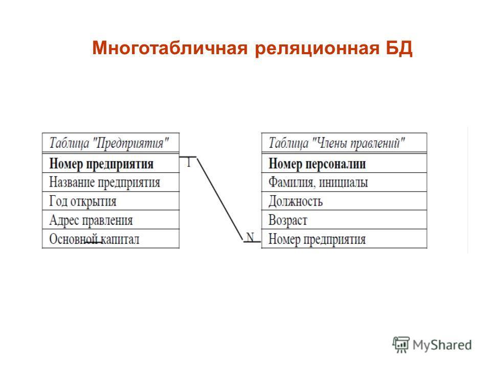 Многотабличная реляционная БД
