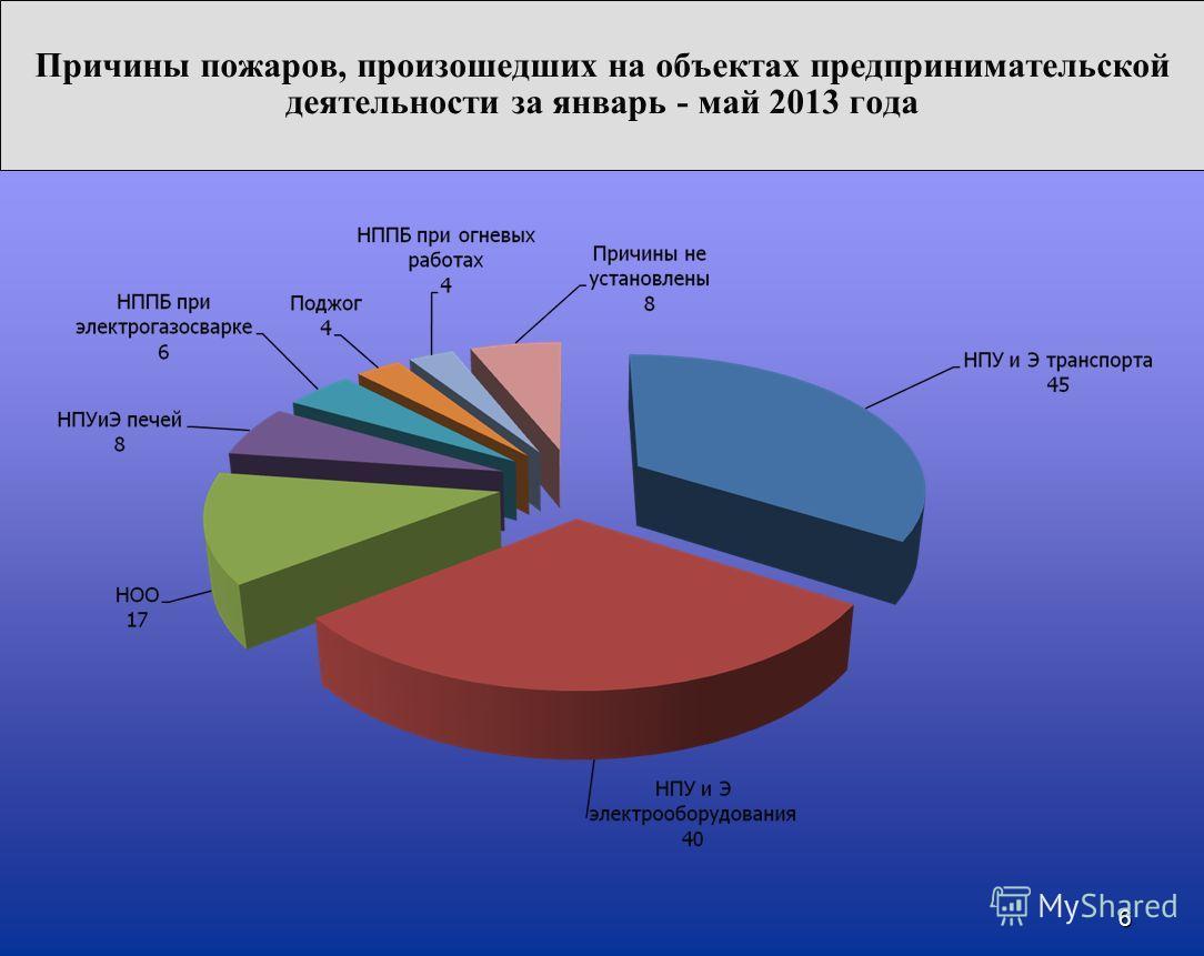 6 Причины пожаров, произошедших на объектах предпринимательской деятельности за январь - май 2013 года