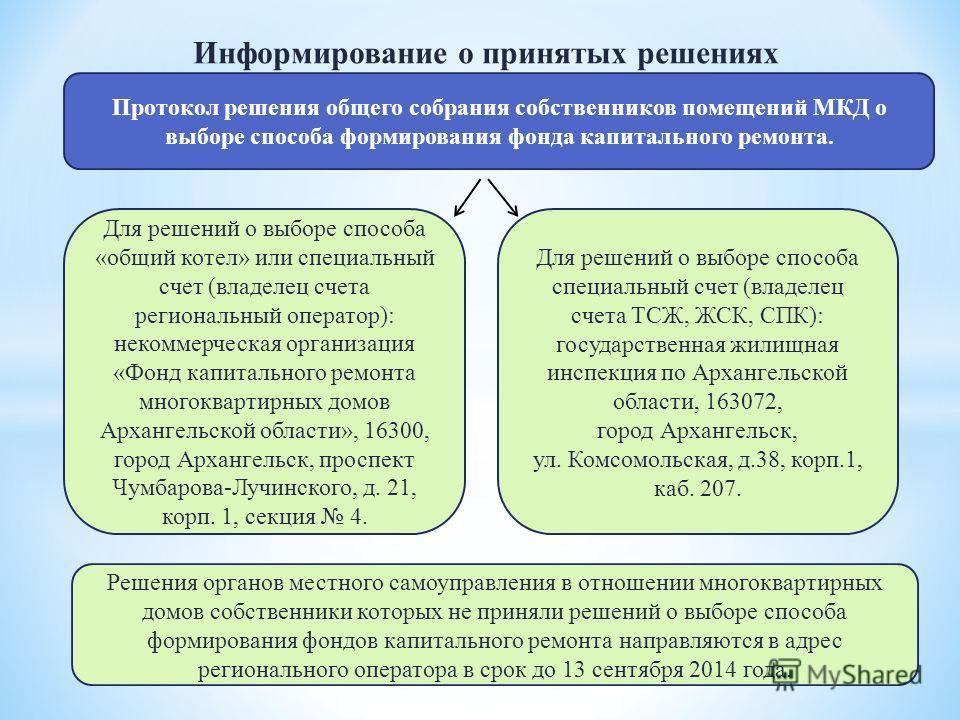 Информирование о принятых решениях Протокол решения общего собрания собственников помещений МКД о выборе способа формирования фонда капитального ремонта. Для решений о выборе способа «общий котел» или специальный счет (владелец счета региональный опе