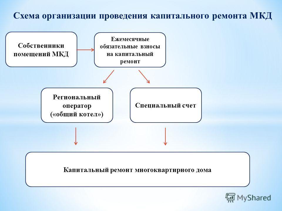 Схема организации проведения