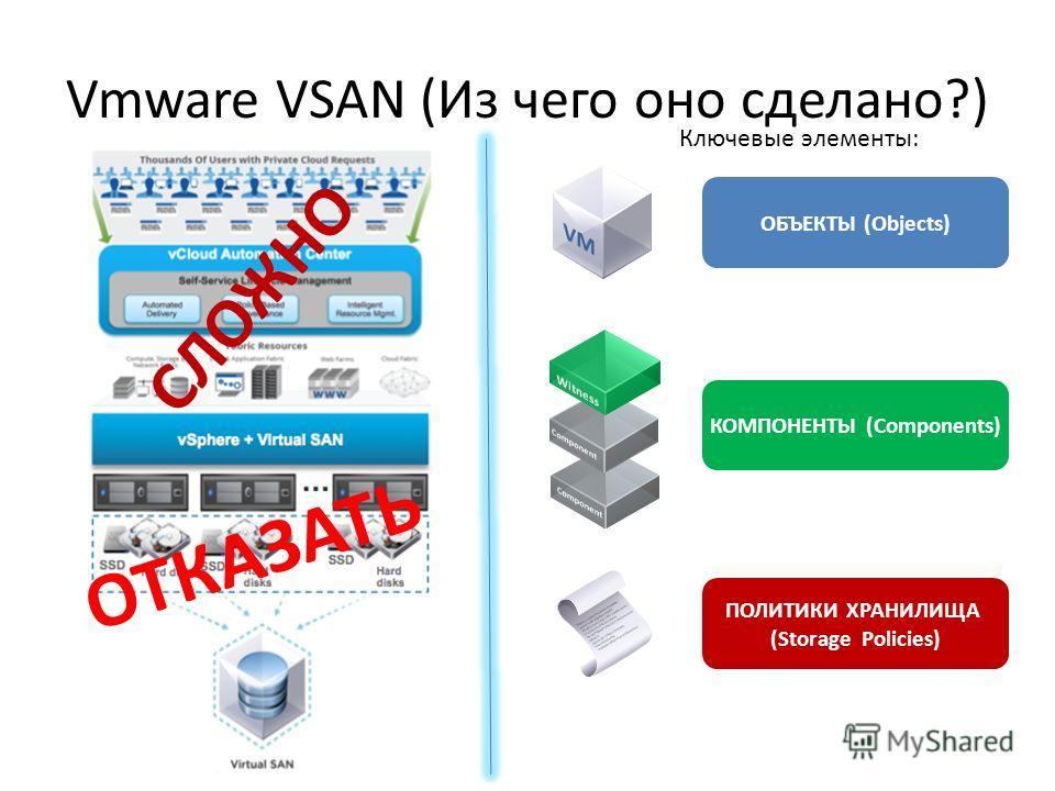 Vmware VSAN (Из чего оно сделано?) ОБЪЕКТЫ (Objects) ПОЛИТИКИ ХРАНИЛИЩА (Storage Policies) КОМПОНЕНТЫ (Components) Ключевые элементы: СЛОЖНО ОТКАЗАТЬ