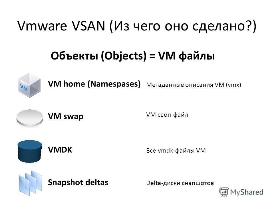 Vmware VSAN (Из чего оно сделано?) VM home (Namespases) VM swap VMDK Snapshot deltas Метаданные описания VM (vmx) VM своп-файл Все vmdk-файлы VM Delta-диски снапшотов Объекты (Objects) = VM файлы