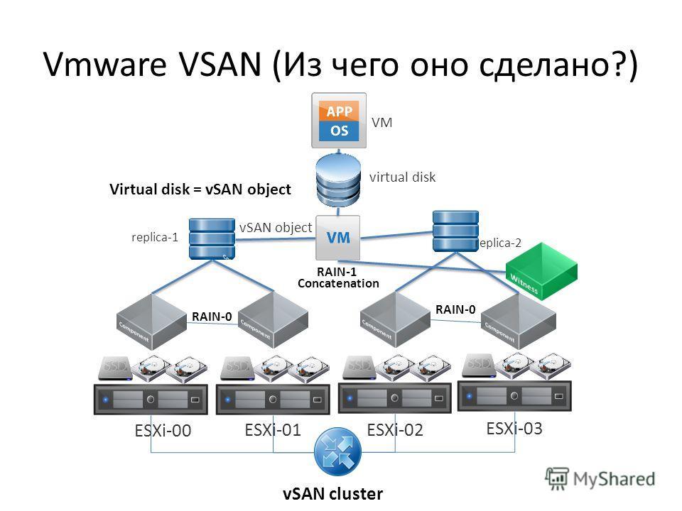 Vmware VSAN (Из чего оно сделано?) vSAN cluster Concatenation vSAN object replica-1 replica-2 ESXi-00 ESXi-01 ESXi-02 ESXi-03 RAIN-1 virtual disk RAIN-0 VM Virtual disk = vSAN object