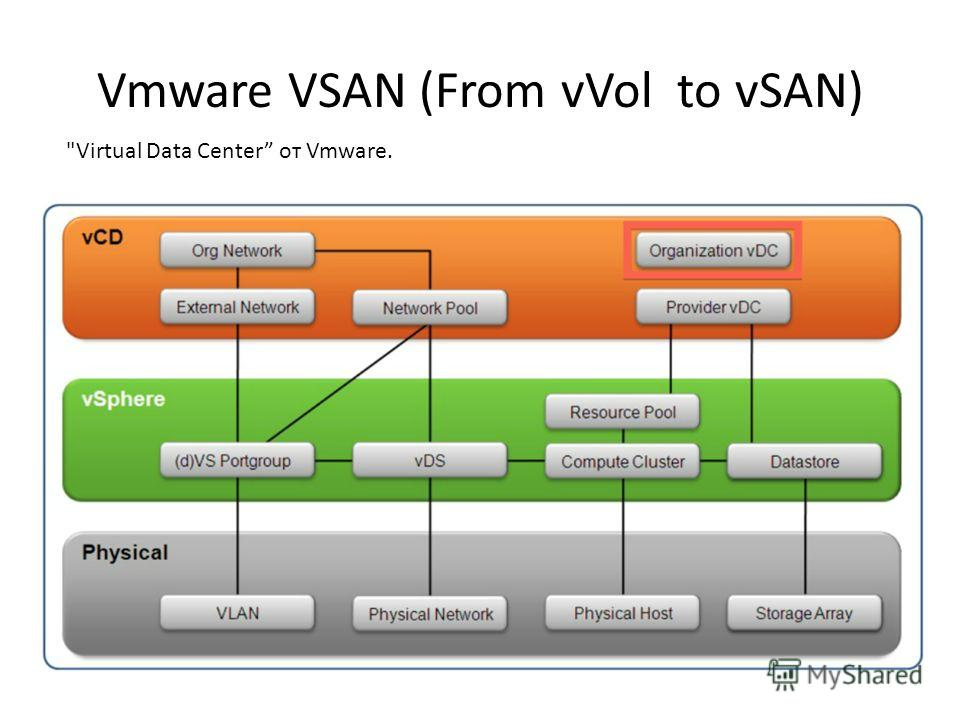 Vmware VSAN (From vVol to vSAN) Virtual Data Center от Vmware.
