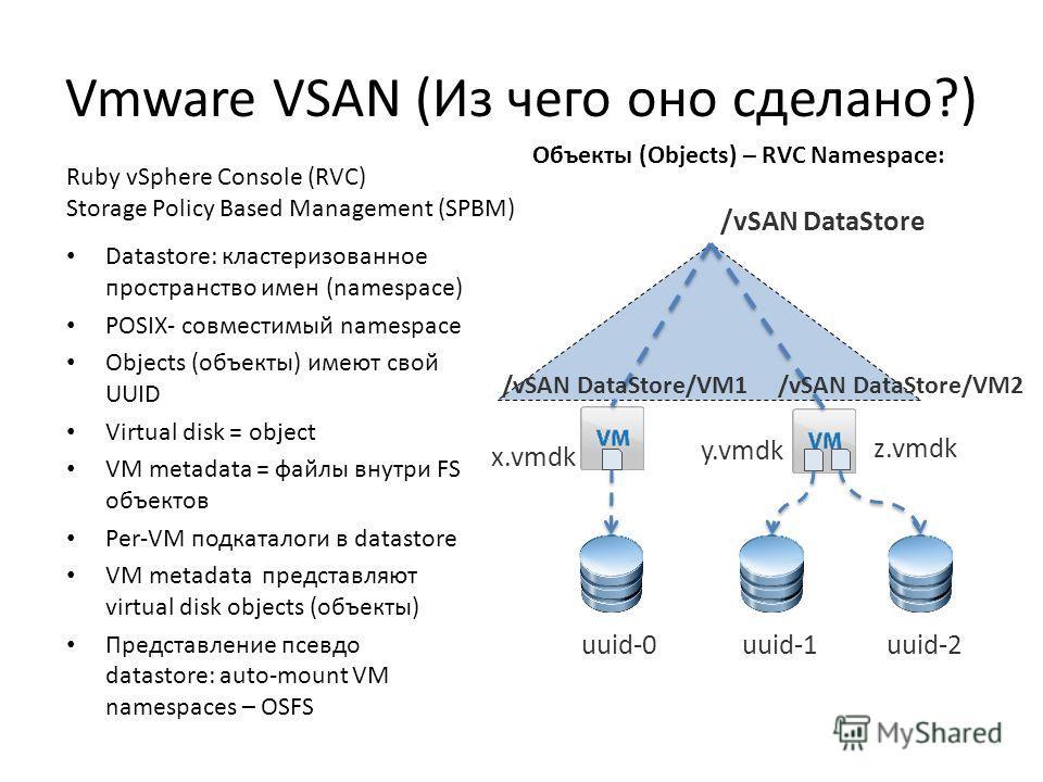 Vmware VSAN (Из чего оно сделано?) Datastore: кластеризованное пространство имен (namespace) POSIX- совместимый namespace Objects (объекты) имеют свой UUID Virtual disk = object VM metadata = файлы внутри FS объектов Per-VM подкаталоги в datastore VM