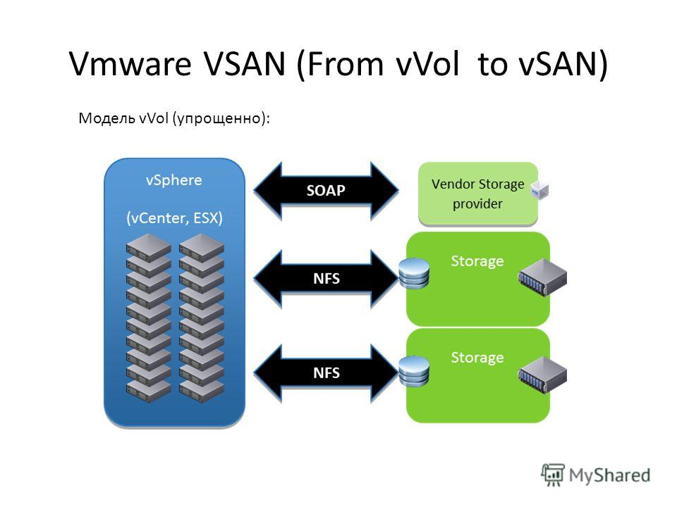 Vmware VSAN (From vVol to vSAN) Модель vVol (упрощенно):