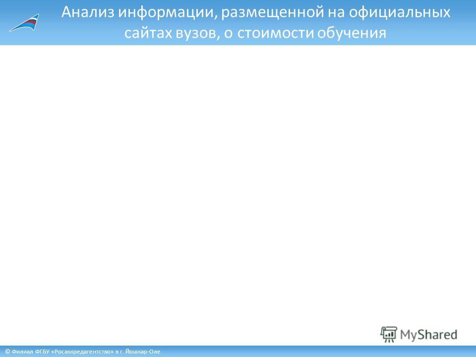 © Филиал ФГБУ «Росаккредагентство» в г. Йошкар-Оле Анализ информации, размещенной на официальных сайтах вузов, о стоимости обучения