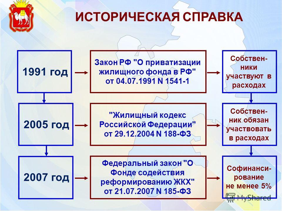 ИСТОРИЧЕСКАЯ СПРАВКА 1991 год 2005 год Закон РФ
