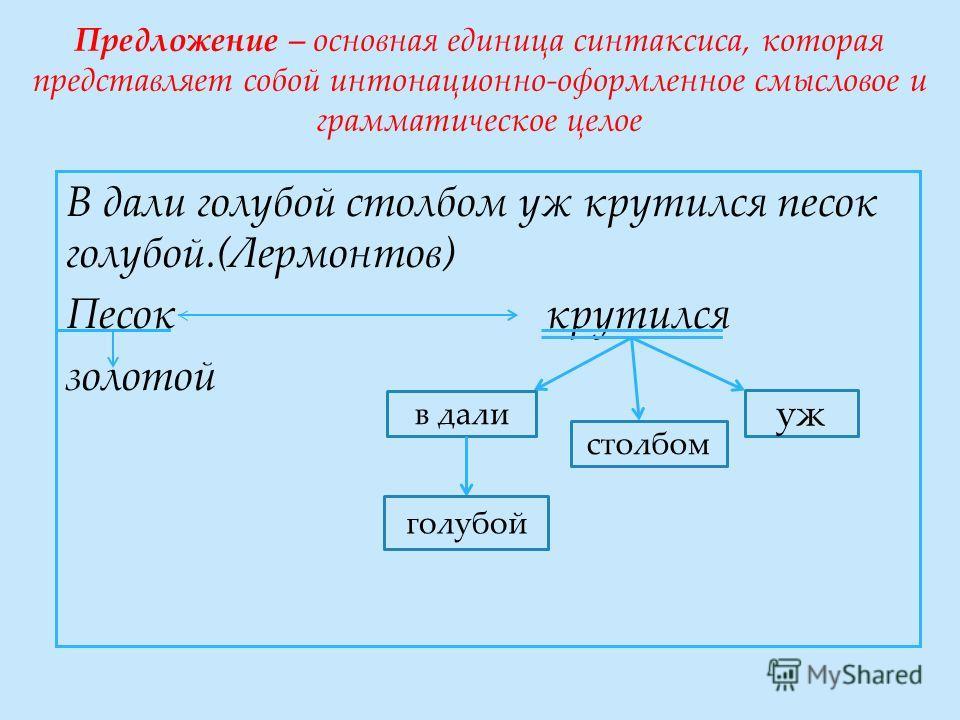 Предложение – основная единица синтаксиса, которая представляет собой интонационно-оформленное смысловое и грамматическое целое В дали голубой столбом уж крутился песок голубой.(Лермонтов) Песоккрутился золотой уж столбом в дали голубой
