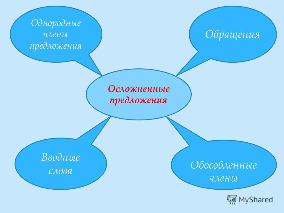 Осложненные предложения Обращения Обособленные члены Однородные члены предложения Вводные слова