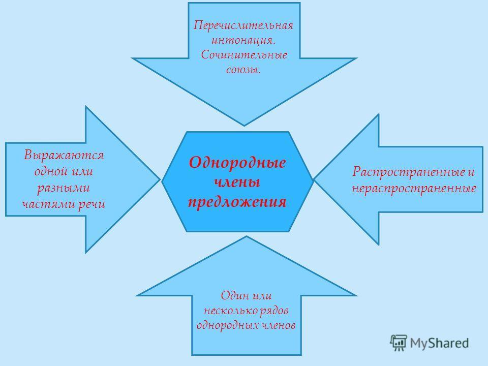 Однородные члены предложения Распространенные и нераспространенные Выражаются одной или разными частями речи Перечислительная интонация. Сочинительные союзы. Один или несколько рядов однородных членов