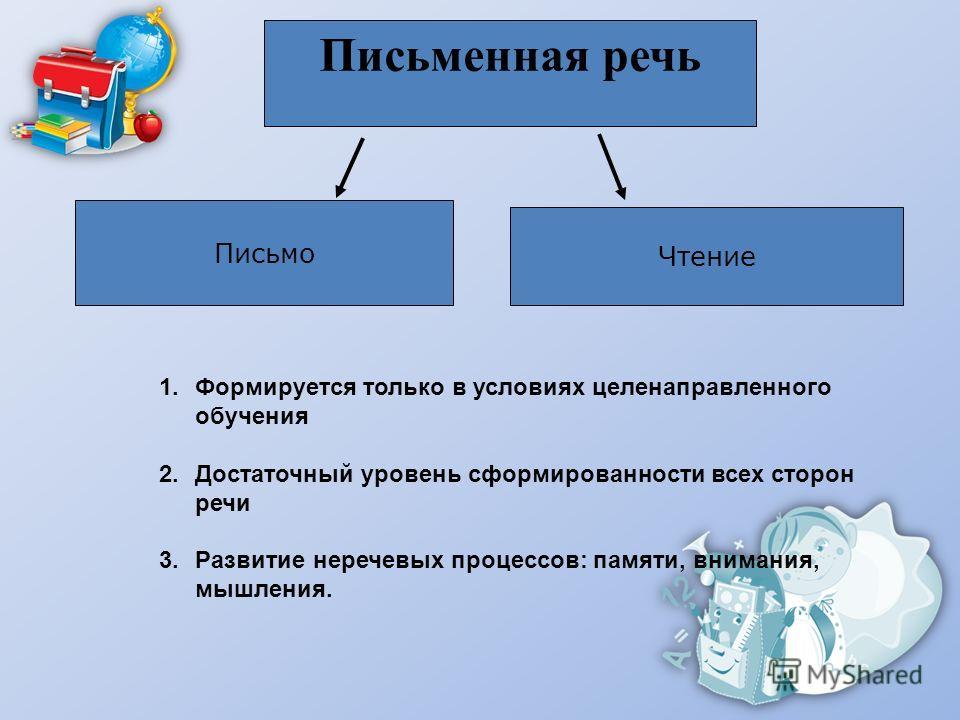 Письменная речь Письмо Чтение 1. Формируется только в условиях целенаправленного обучения 2. Достаточный уровень сформированности всех сторон речи 3. Развитие неречевых процессов: памяти, внимания, мышления.