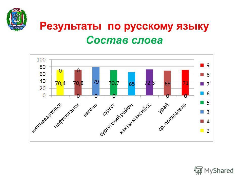 Результаты по русскому языку Состав слова