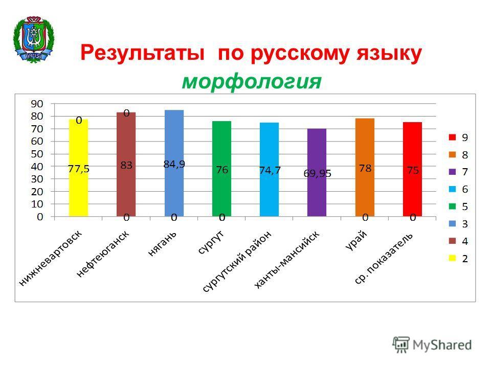 Результаты по русскому языку морфология