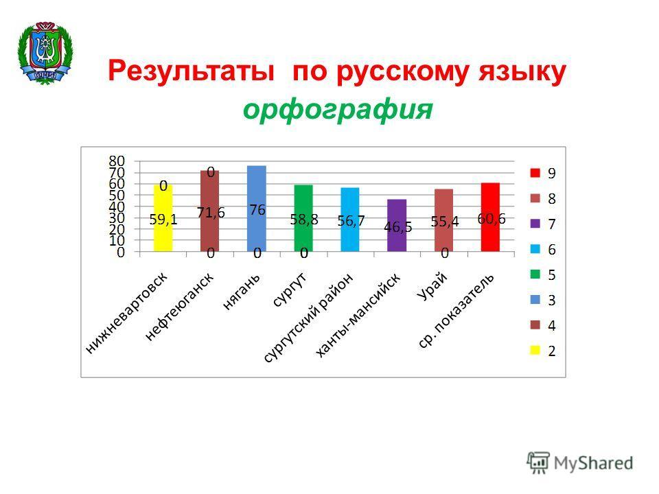 Результаты по русскому языку орфография