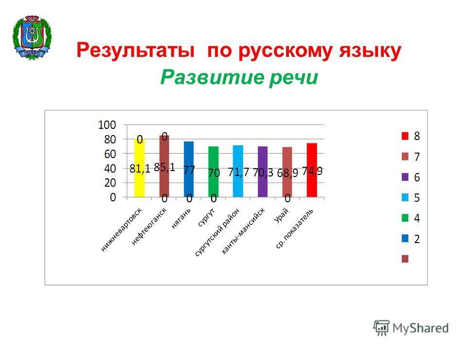 Результаты по русскому языку Развитие речи