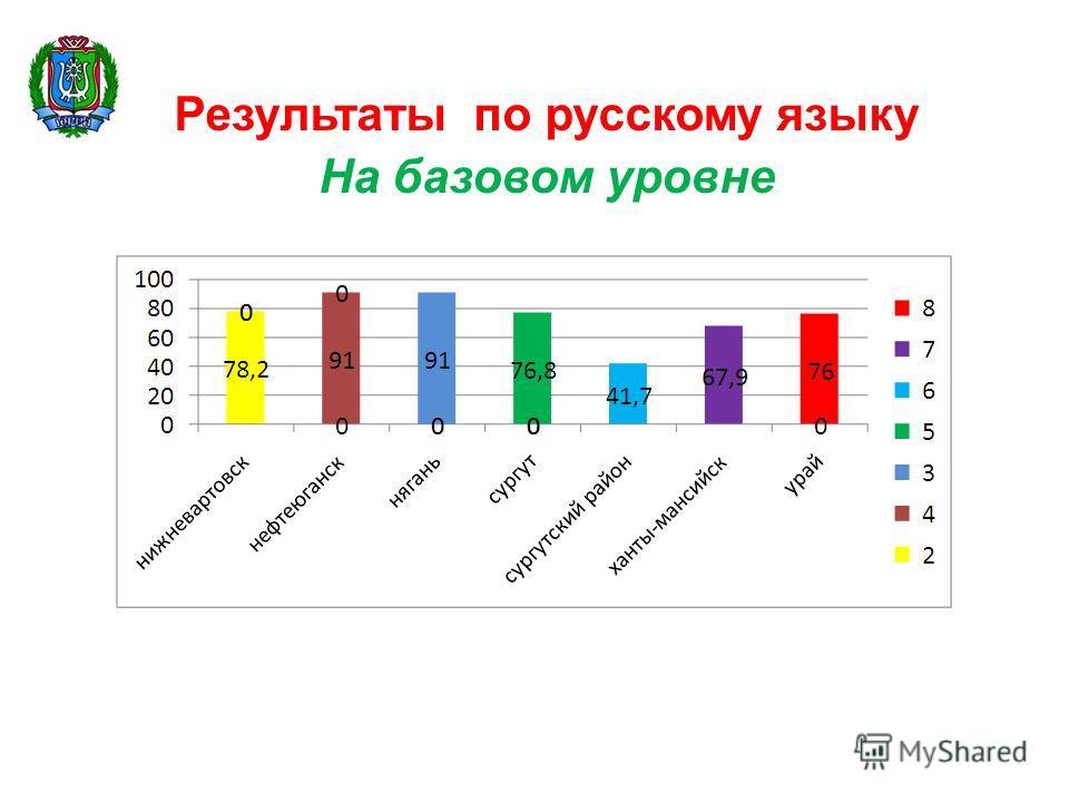 Результаты по русскому языку На базовом уровне