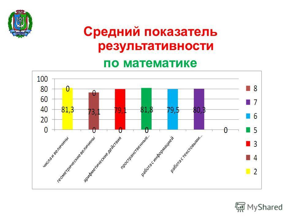 Средний показатель результативности по математике на повышенном уровне