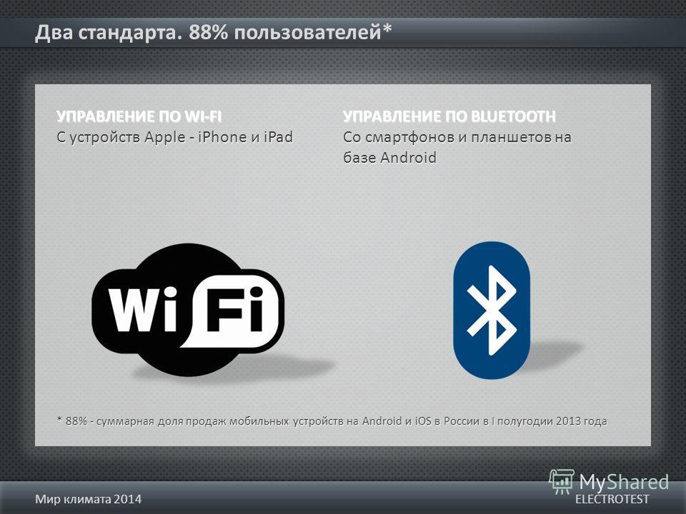 Два стандарта. 88% пользователей* ELECTROTESTМир климата 2014 УПРАВЛЕНИЕ ПО WI-FI С устройств Apple - iPhone и iPad УПРАВЛЕНИЕ ПО WI-FI С устройств Apple - iPhone и iPad УПРАВЛЕНИЕ ПО BLUETOOTH Со смартфонов и планшетов на базе Android УПРАВЛЕНИЕ ПО