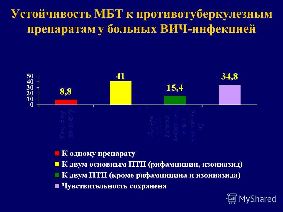 Устойчивость МБТ к противотуберкулезным препаратам у больных ВИЧ-инфекцией