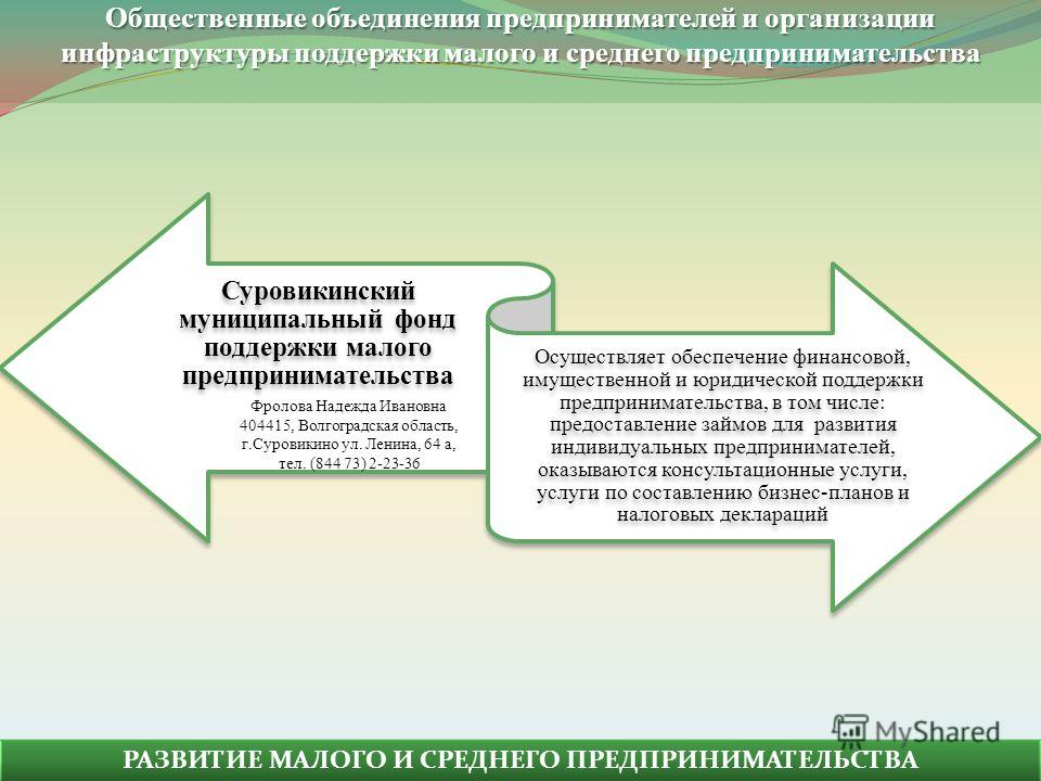 Общественные объединения предпринимателей и организации инфраструктуры поддержки малого и среднего предпринимательства Суровикинский муниципальный фонд поддержки малого предпринимательства Осуществляет обеспечение финансовой, имущественной и юридичес