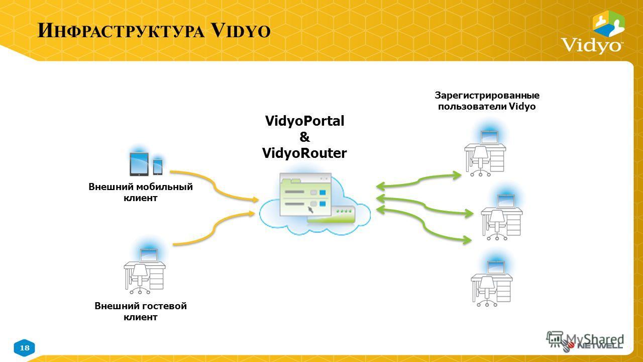 18 November 9, 2014 Vidyo Proprietary Confidential & Patent Pending Information И НФРАСТРУКТУРА V IDYO VidyoPortal & VidyoRouter Внешний мобильный клиент Внешний гостевой клиент Зарегистрированные пользователи Vidyo