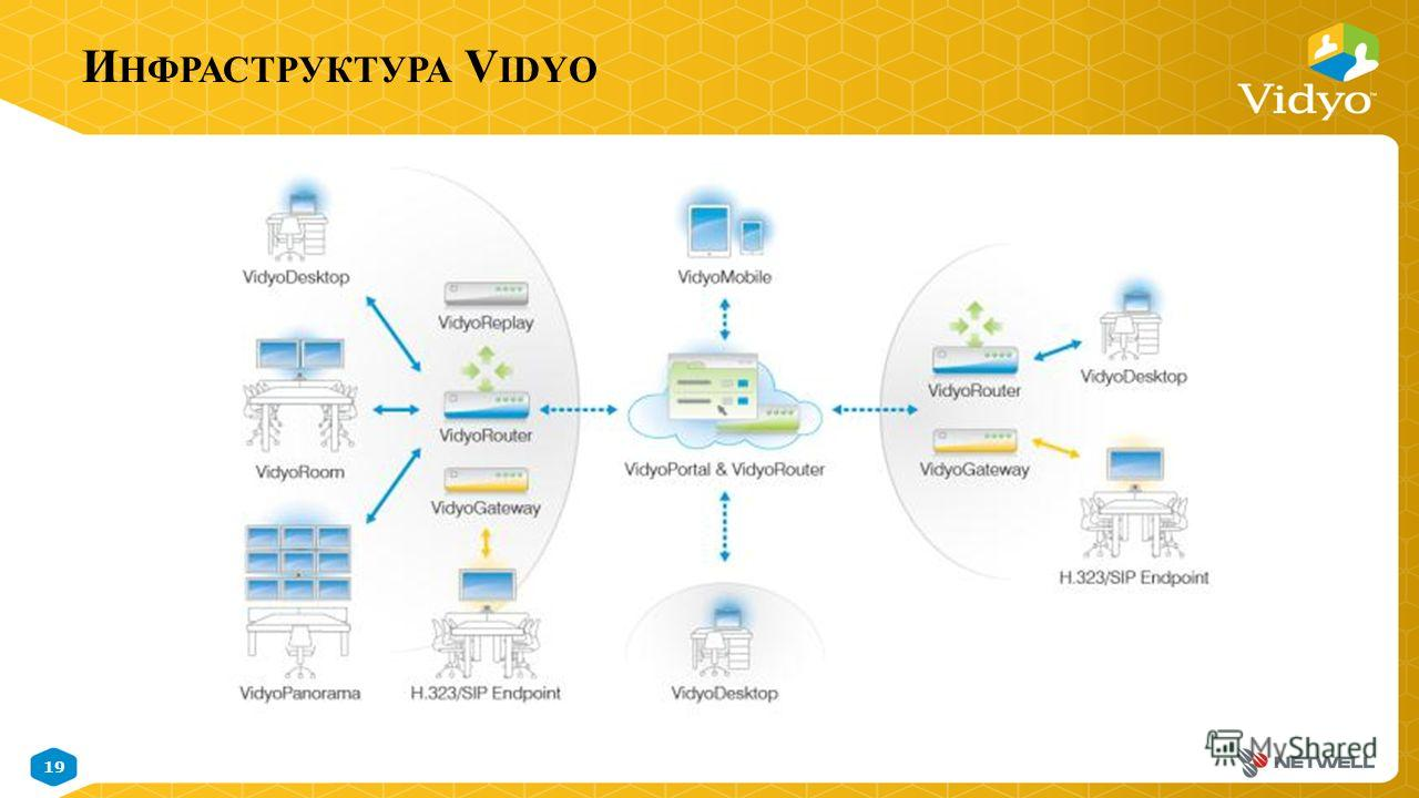 19 November 9, 2014 Vidyo Proprietary Confidential & Patent Pending Information И НФРАСТРУКТУРА V IDYO